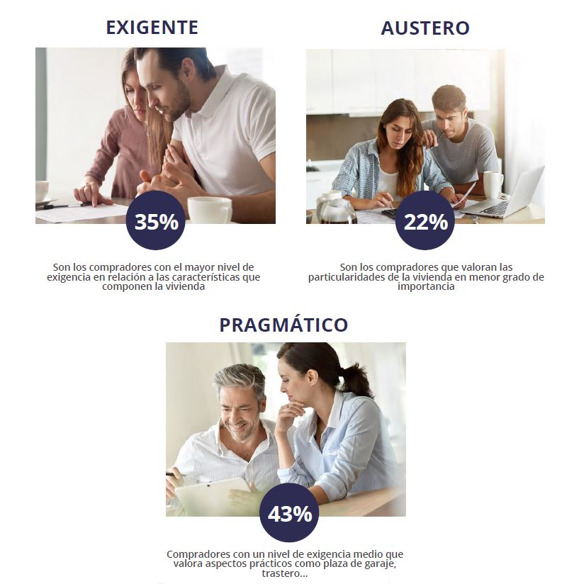 Perfil-comprador-de-vivienda
