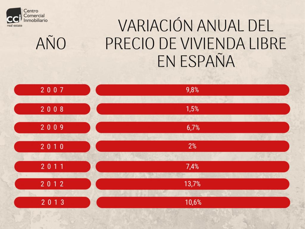 Tabla descenso variación anual del precio de vivienda libre en España