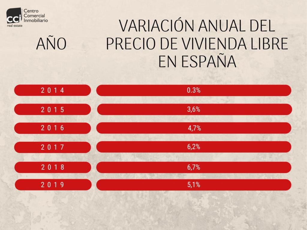 Tabla ascenso variación anual del precio de vivienda libre en España